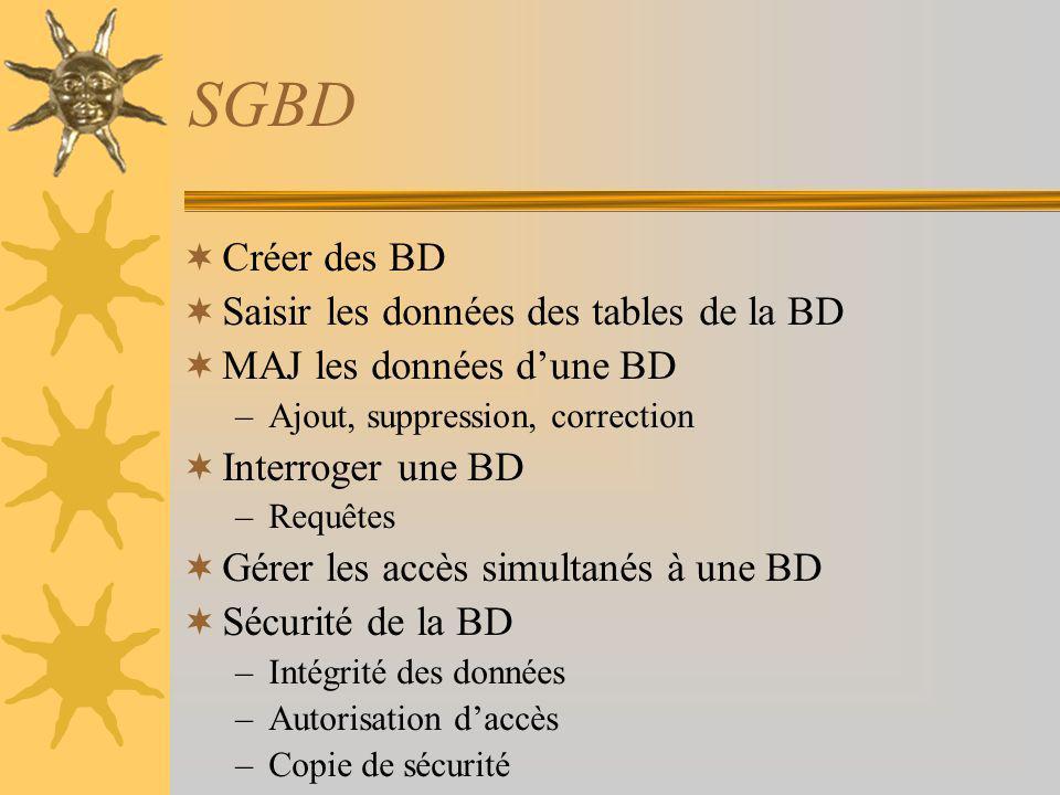 SGBD Créer des BD Saisir les données des tables de la BD MAJ les données dune BD –Ajout, suppression, correction Interroger une BD –Requêtes Gérer les