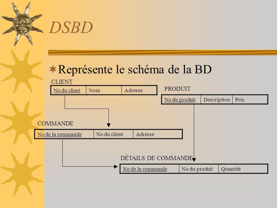 DSBD Représente le schéma de la BD No de la commandeNo du clientAdresse No du clientNomAdresse No du produitDescriptionPrix No de la commandeNo du pro