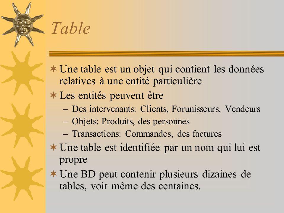 Table suite Enregistrement –Chaque ligne dune table –Ensemble de valeurs (élément e donnée) qui décrivent un « individu » particulier de la table –Les enregistrements dune table sont uniques Attribut (champ) –Les colonnes dune table: sa structure –Une table est complètement définie par ses attributs.