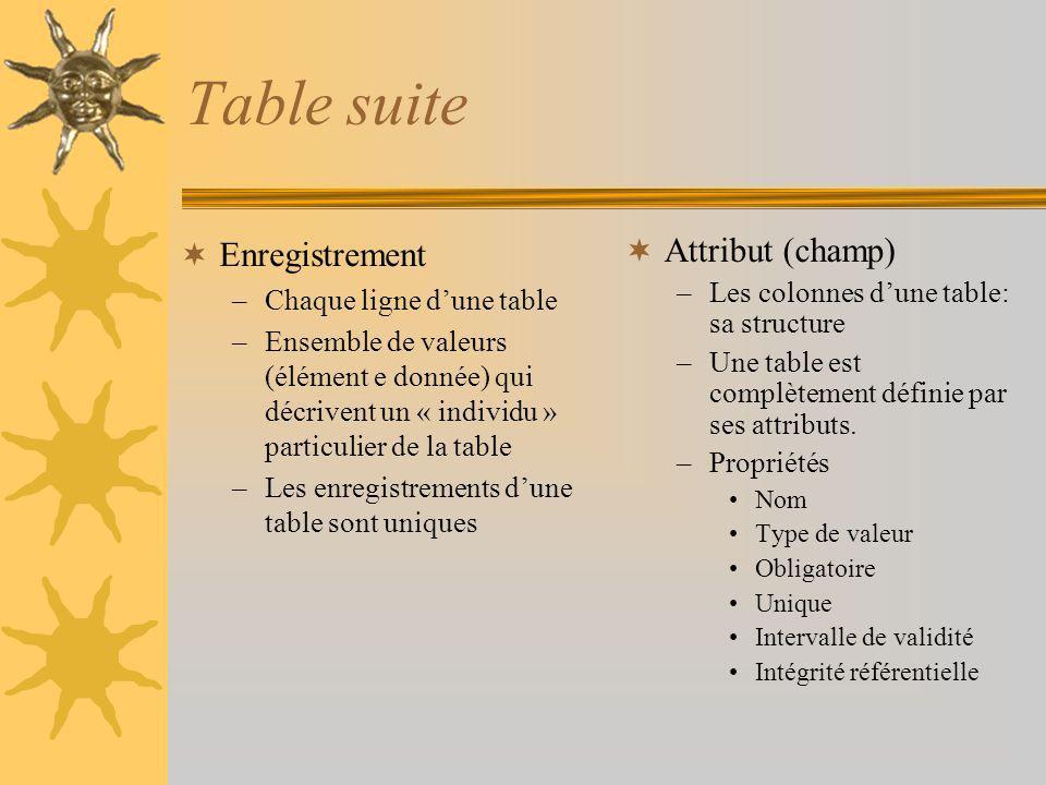 Table suite Enregistrement –Chaque ligne dune table –Ensemble de valeurs (élément e donnée) qui décrivent un « individu » particulier de la table –Les