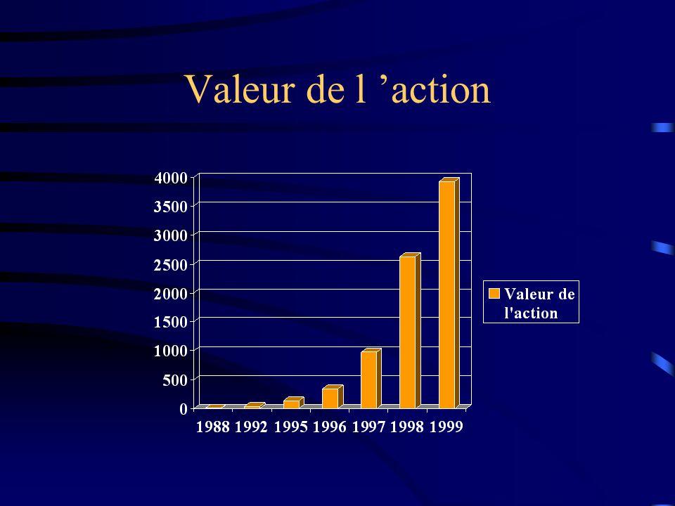 Situation financière (suite…) Caractéristiques financières intéressantes ÔEncaisse et autres placements très élevés (4,7 milliards) ÔWorking capital n