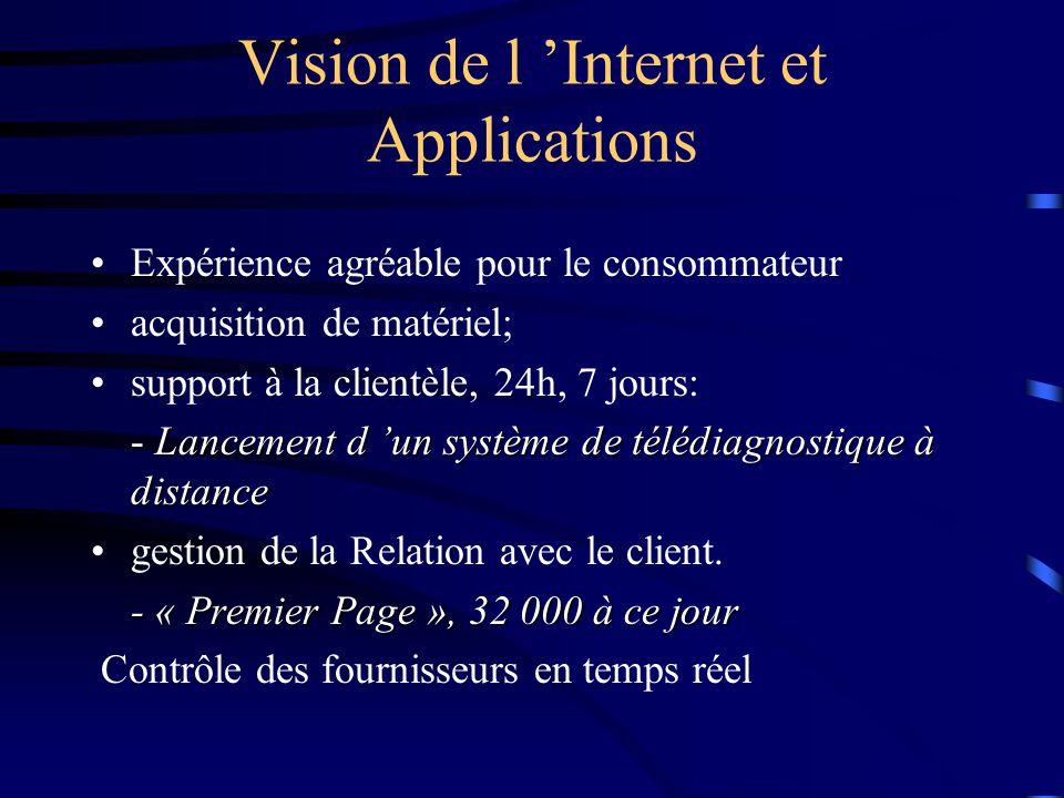 Internet - Direct Introduction du site en 1996 25 millions de visiteurs (dernier quart) Ventes de 30 millions par jour (40% revenus) Gigabuys.com: 30
