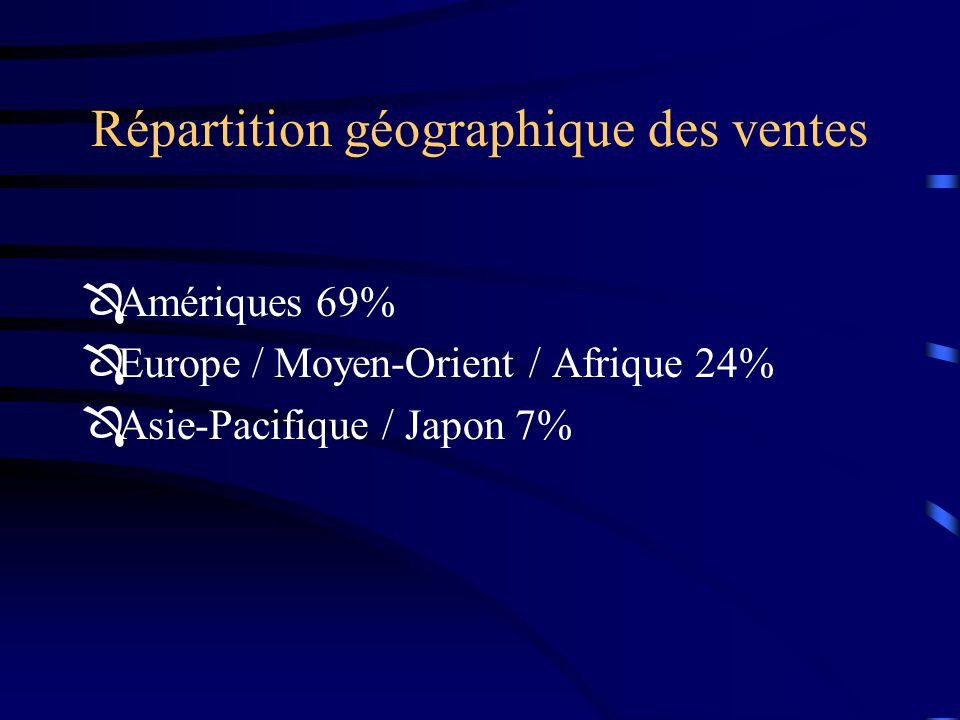 Répartition géographique des ventes ÔAmériques 69% ÔEurope / Moyen-Orient / Afrique 24% ÔAsie-Pacifique / Japon 7%