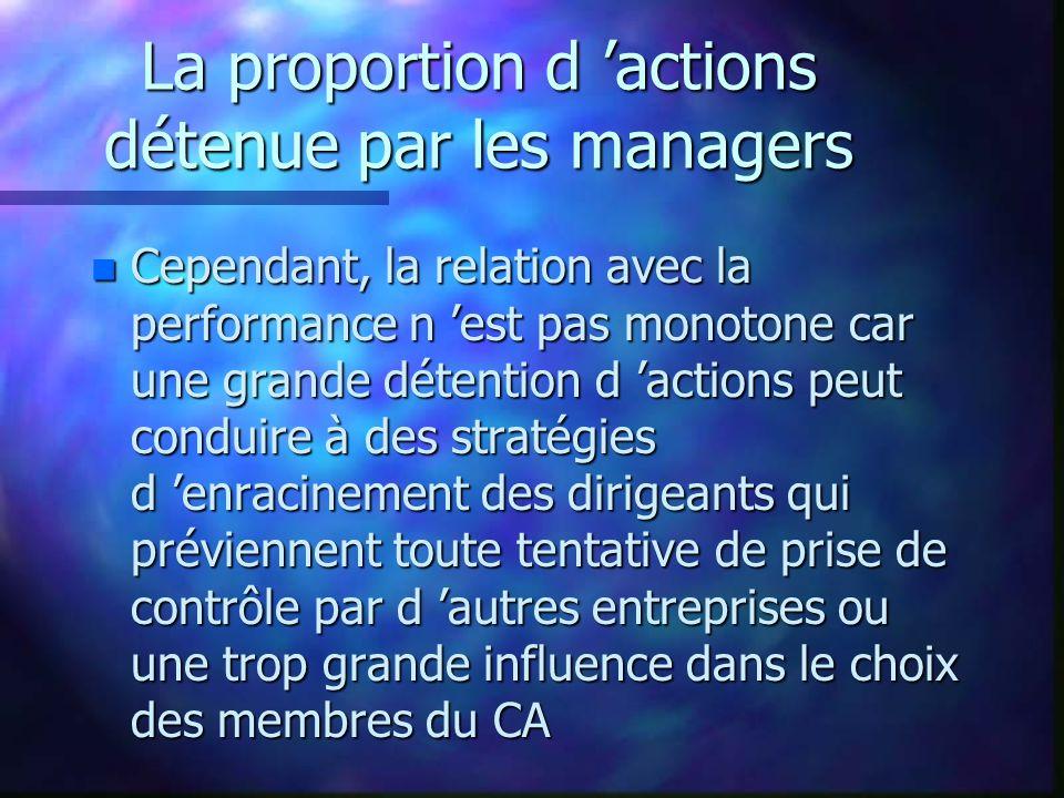 La proportion d actions détenue par les managers n Cependant, la relation avec la performance n est pas monotone car une grande détention d actions peut conduire à des stratégies d enracinement des dirigeants qui préviennent toute tentative de prise de contrôle par d autres entreprises ou une trop grande influence dans le choix des membres du CA