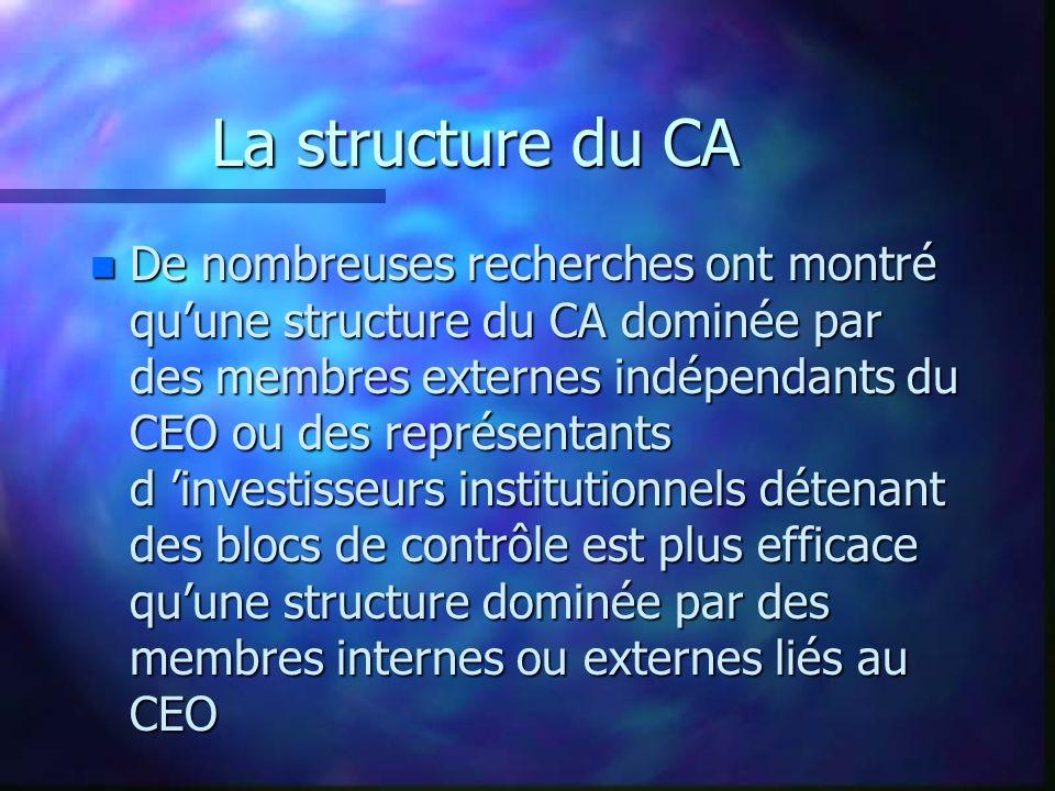 La structure du CA n De nombreuses recherches ont montré quune structure du CA dominée par des membres externes indépendants du CEO ou des représentants d investisseurs institutionnels détenant des blocs de contrôle est plus efficace quune structure dominée par des membres internes ou externes liés au CEO
