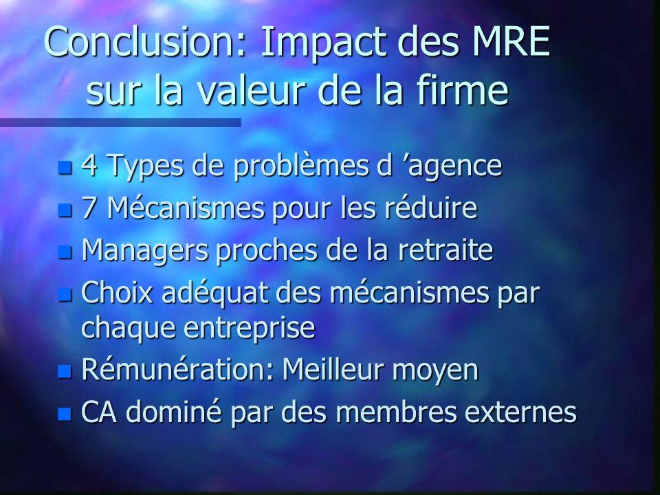 Conclusion: Impact des MRE sur la valeur de la firme n 4 Types de problèmes d agence n 7 Mécanismes pour les réduire n Managers proches de la retraite n Choix adéquat des mécanismes par chaque entreprise n Rémunération: Meilleur moyen n CA dominé par des membres externes