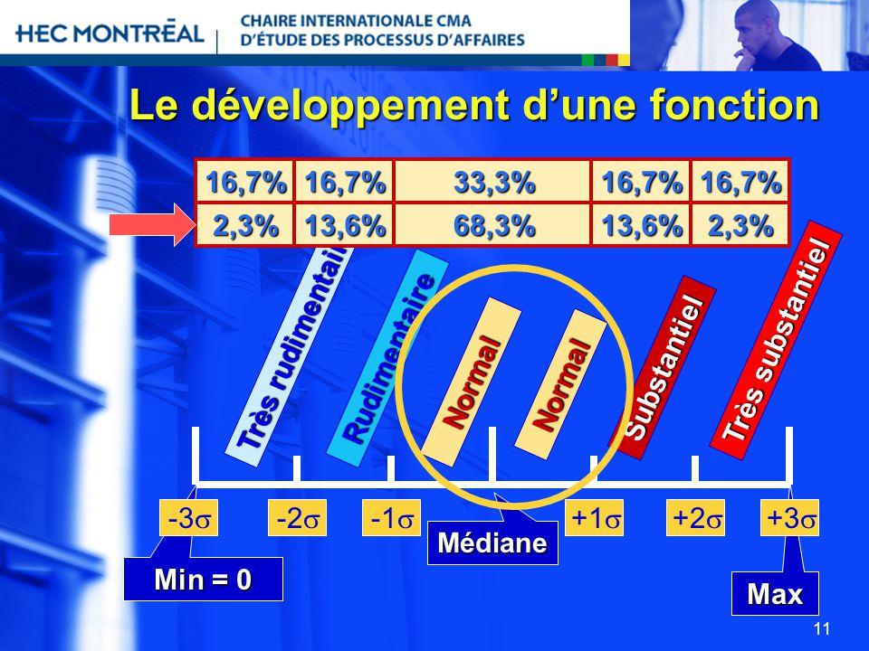 11 Le développement dune fonction Très rudimentaire Rudimentaire Normal Normal Substantiel Très substantiel Médiane Max Min = 0 -2 +1 +2 +3 -3 2,3%13,