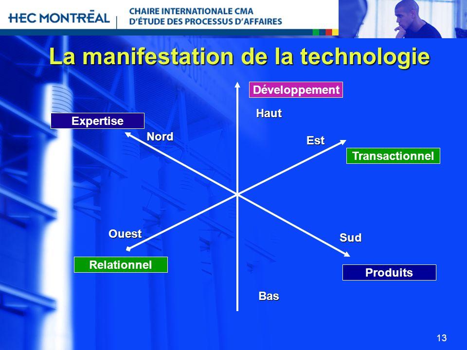 13 La manifestation de la technologie Développement Transactionnel Expertise Produits Relationnel Haut Bas Est Ouest Nord Sud