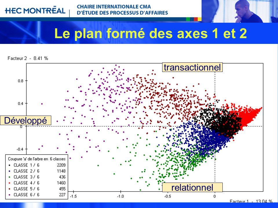 14 Le plan formé des axes 1 et 2 Développé transactionnel relationnel