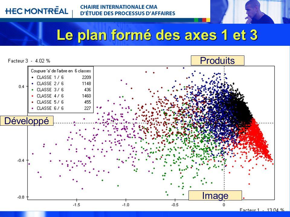 15 Le plan formé des axes 1 et 3 Développé Image Produits