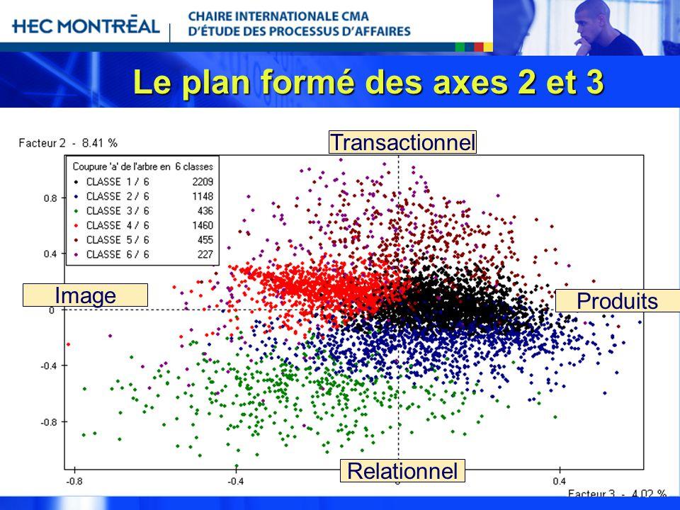 16 Le plan formé des axes 2 et 3 Produits Image Transactionnel Relationnel