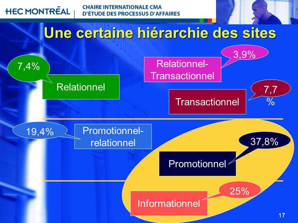 17 Une certaine hiérarchie des sites Relationnel Relationnel- Transactionnel Promotionnel- relationnel Promotionnel Informationnel 3,9% 7,7 % 7,4% 19,