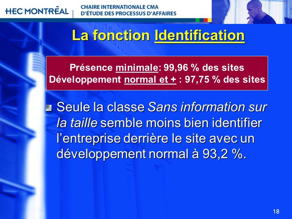 18 La fonction Identification Seule la classe Sans information sur la taille semble moins bien identifier lentreprise derrière le site avec un dévelop