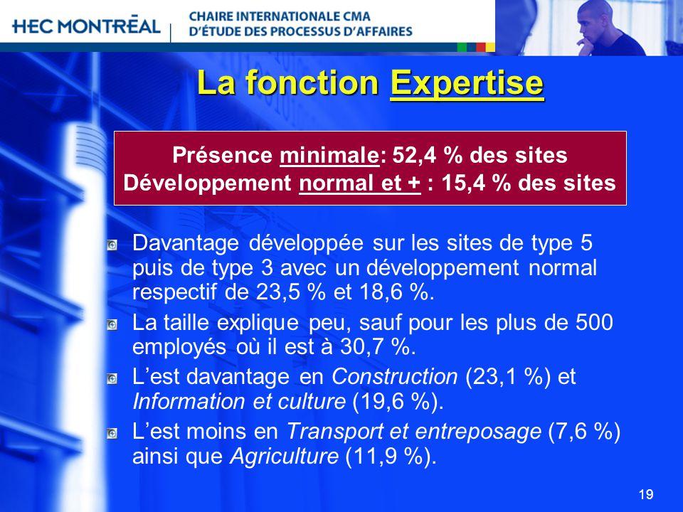 19 La fonction Expertise Davantage développée sur les sites de type 5 puis de type 3 avec un développement normal respectif de 23,5 % et 18,6 %. La ta