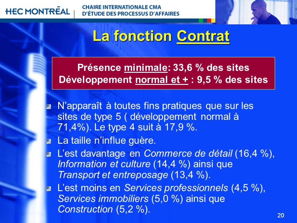 20 La fonction Contrat Napparaît à toutes fins pratiques que sur les sites de type 5 ( développement normal à 71,4%). Le type 4 suit à 17,9 %. La tail