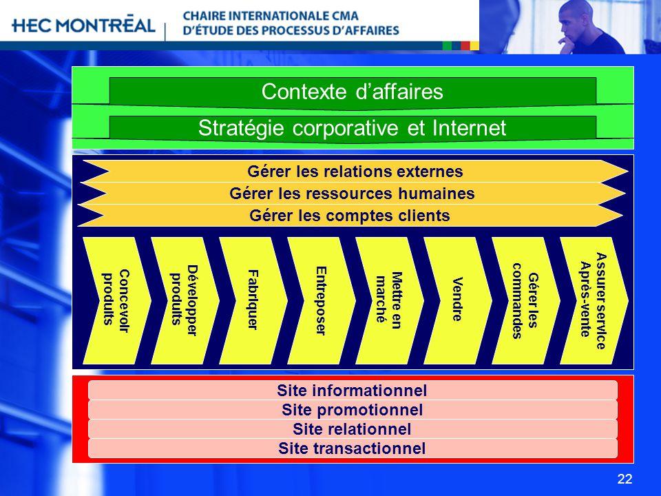 22 Contexte daffaires Stratégie corporative et Internet Gérer les relations externes Gérer les ressources humaines Gérer les comptes clients Concevoir