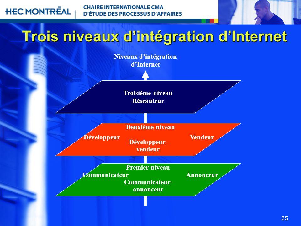 25 Trois niveaux dintégration dInternet CommunicateurAnnonceur Troisième niveau Réseauteur DéveloppeurVendeur Deuxième niveau Développeur- vendeur Pre