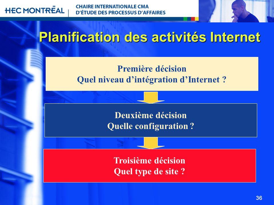 36 Planification des activités Internet Première décision Quel niveau dintégration dInternet ? Deuxième décision Quelle configuration ? Troisième déci