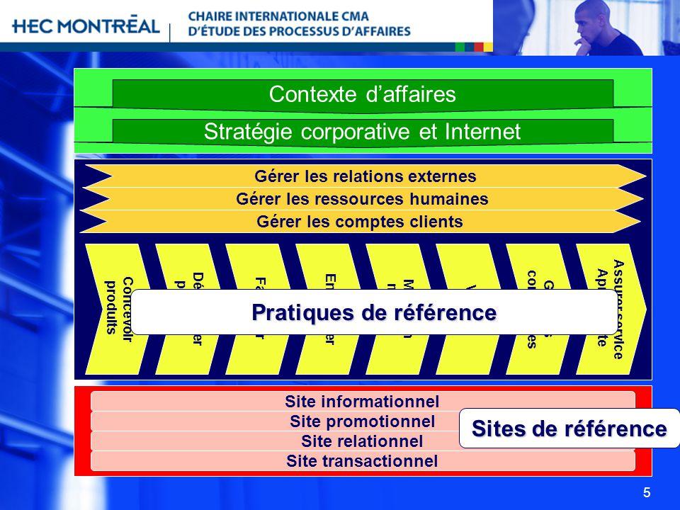 5 Contexte daffaires Stratégie corporative et Internet Gérer les relations externes Gérer les ressources humaines Gérer les comptes clients Concevoir
