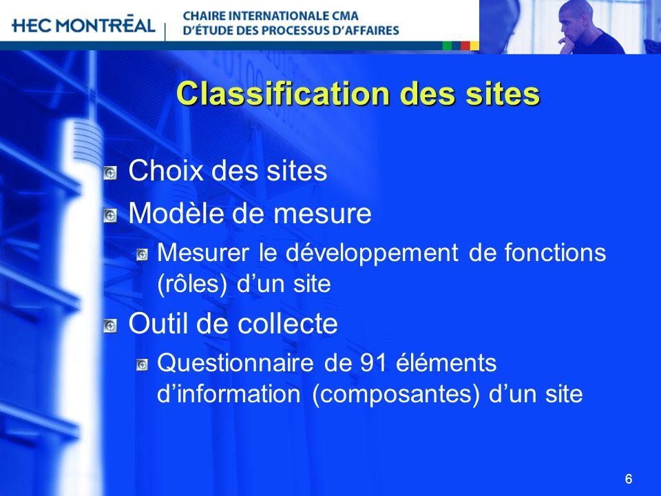 6 Classification des sites Choix des sites Modèle de mesure Mesurer le développement de fonctions (rôles) dun site Outil de collecte Questionnaire de