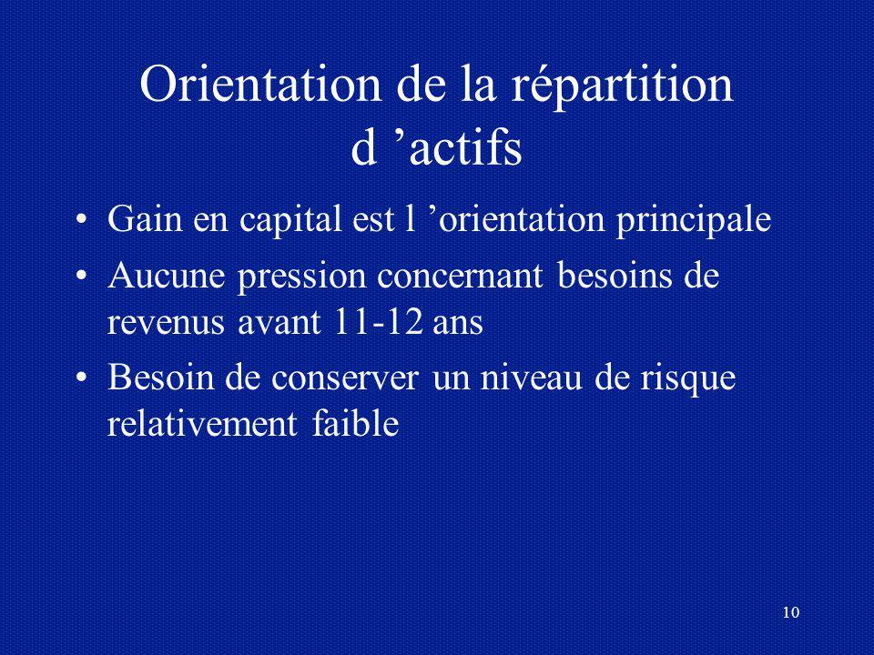 10 Orientation de la répartition d actifs Gain en capital est l orientation principale Aucune pression concernant besoins de revenus avant 11-12 ans B