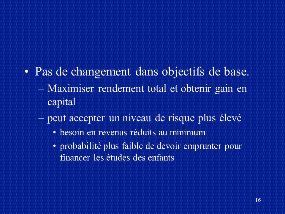 16 Pas de changement dans objectifs de base. –Maximiser rendement total et obtenir gain en capital –peut accepter un niveau de risque plus élevé besoi