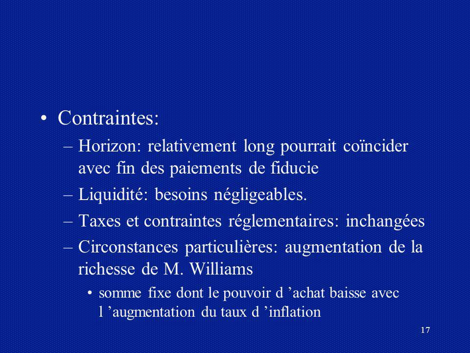 17 Contraintes: –Horizon: relativement long pourrait coïncider avec fin des paiements de fiducie –Liquidité: besoins négligeables. –Taxes et contraint