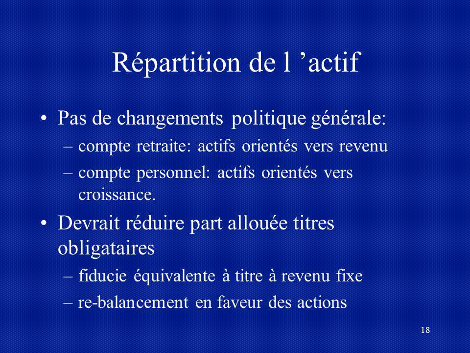 18 Répartition de l actif Pas de changements politique générale: –compte retraite: actifs orientés vers revenu –compte personnel: actifs orientés vers