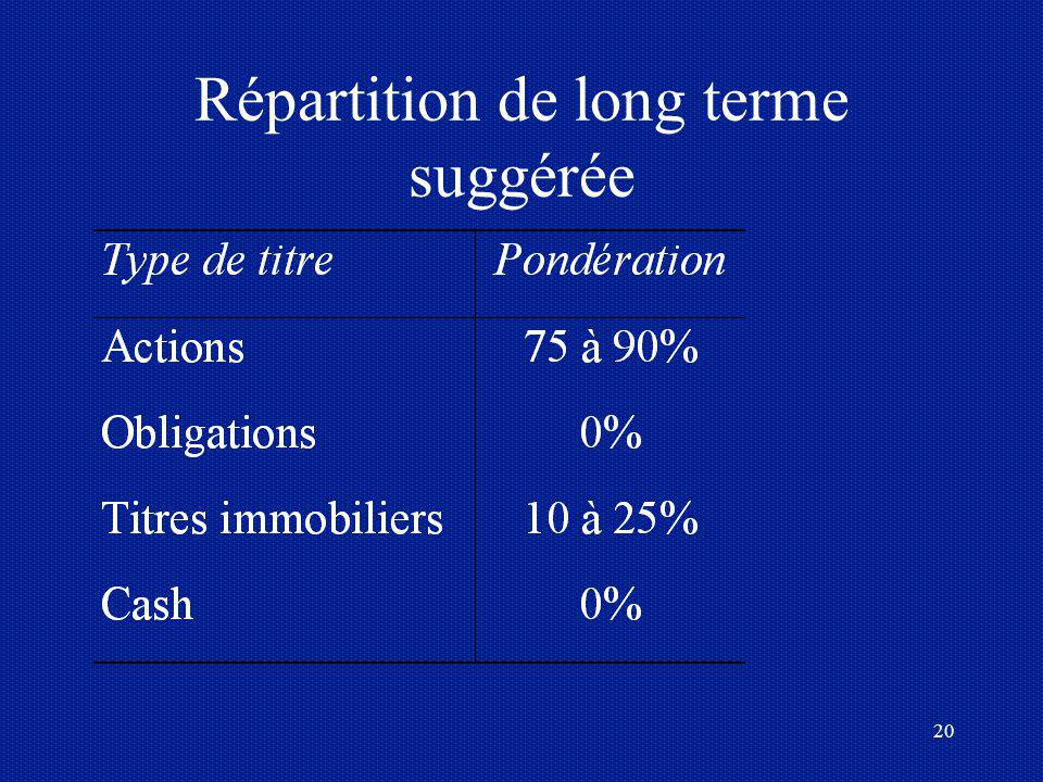 20 Répartition de long terme suggérée