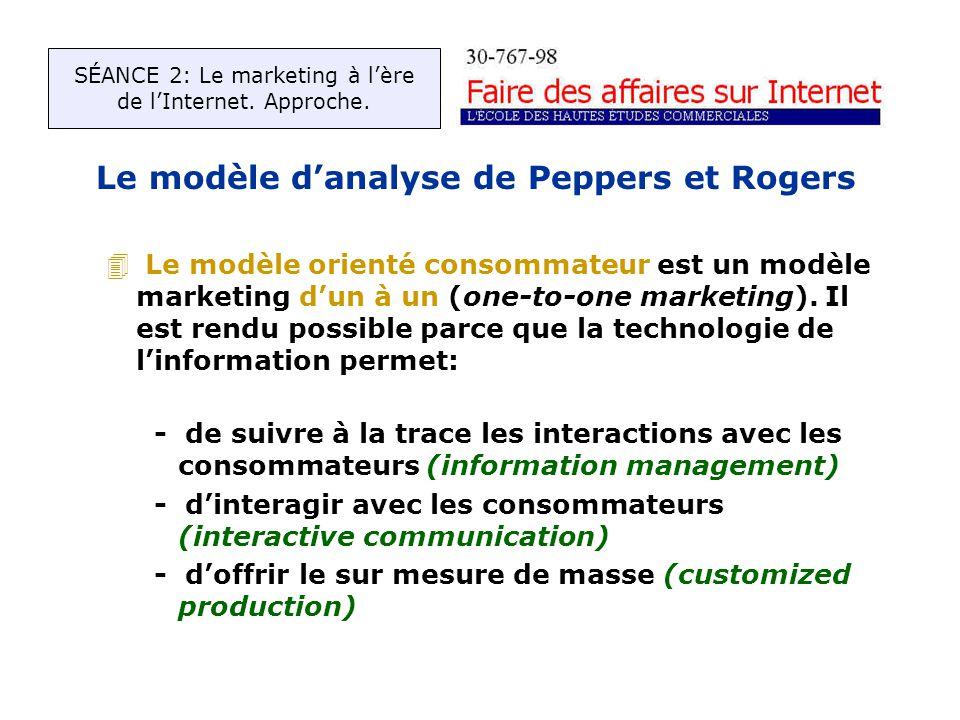 Le modèle danalyse de Peppers et Rogers 4 Le modèle orienté consommateur est un modèle marketing dun à un (one-to-one marketing).