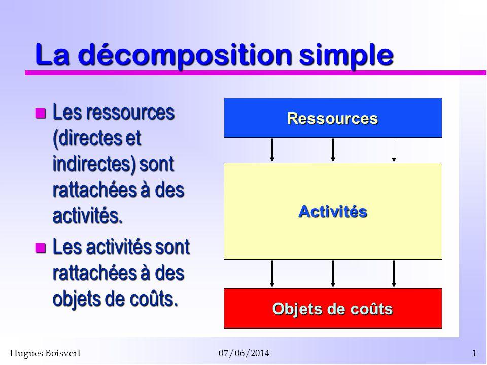 Hugues Boisvert07/06/20141 La décomposition simple Les ressources (directes et indirectes) sont rattachées à des activités. Les ressources (directes e