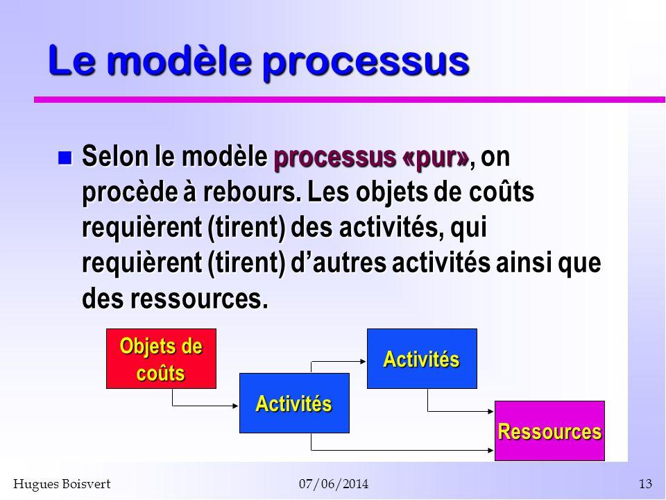 Hugues Boisvert07/06/201413 Le modèle processus Selon le modèle processus «pur», on procède à rebours. Les objets de coûts requièrent (tirent) des act