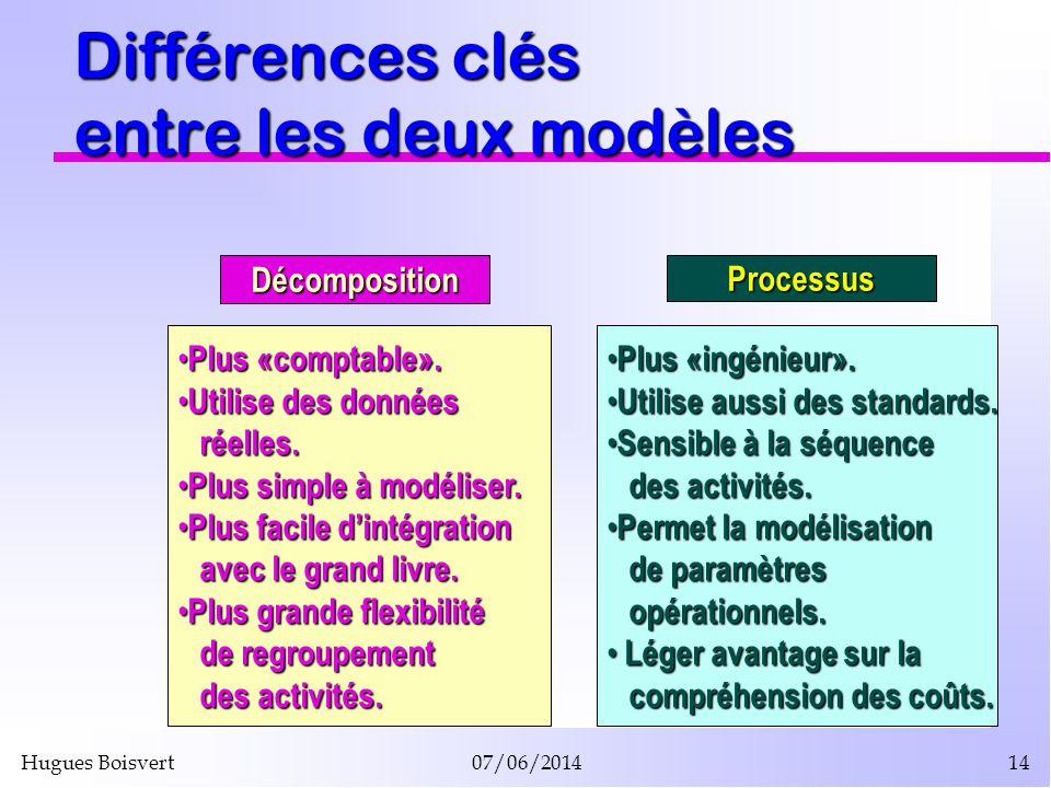 Hugues Boisvert07/06/201414 Différences clés entre les deux modèles Plus «comptable». Plus «comptable». Utilise des données Utilise des donnéesréelles