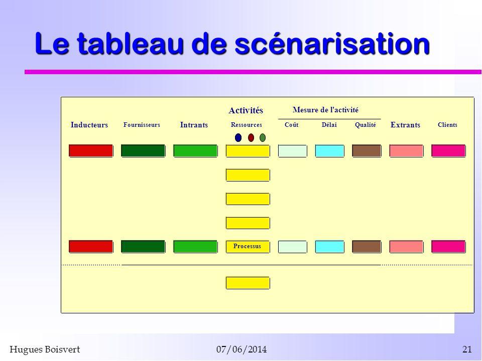 Hugues Boisvert07/06/201421 Le tableau de scénarisation