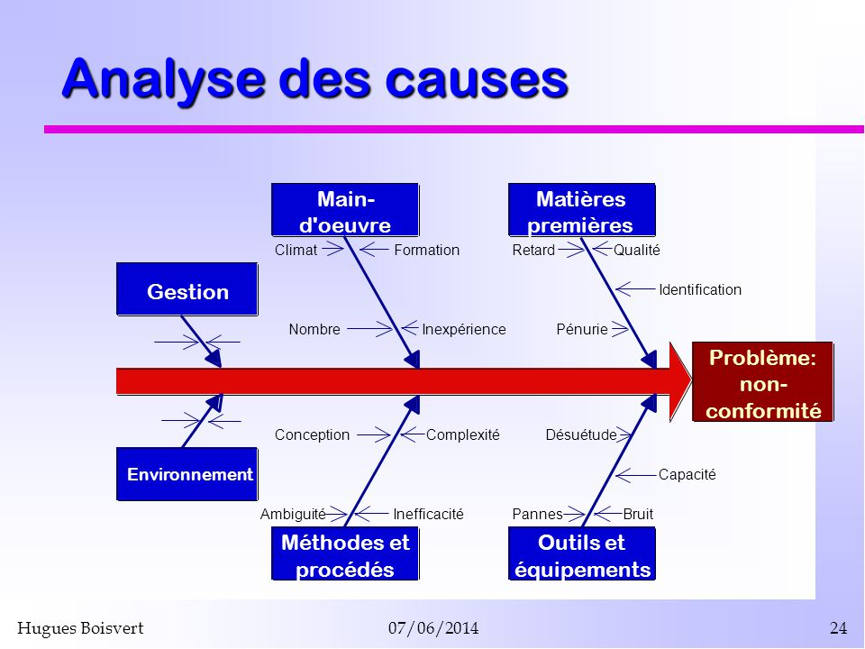 Hugues Boisvert07/06/201424 Analyse des causes