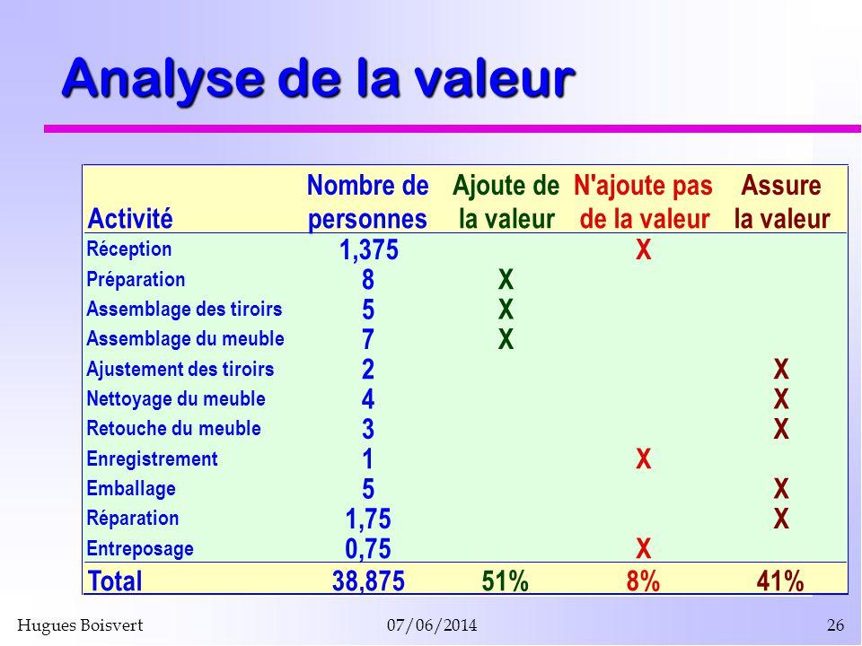 Hugues Boisvert07/06/201426 Analyse de la valeur Nombre deAjoute deN'ajoute pasAssure Activitépersonnesla valeurde la valeurla valeur Réception 1,375X