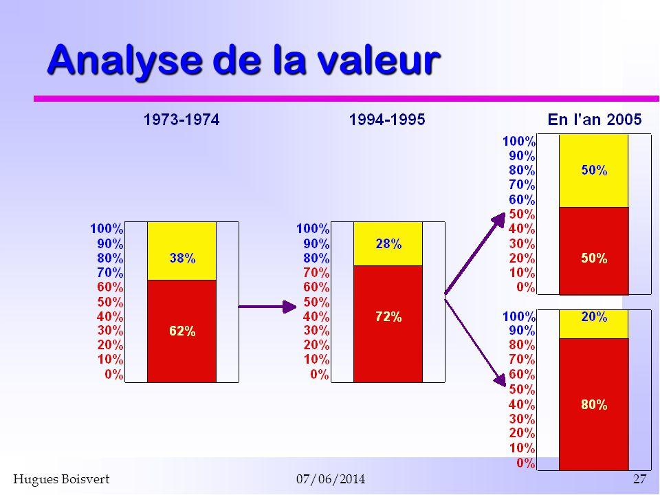 Hugues Boisvert07/06/201427 Analyse de la valeur