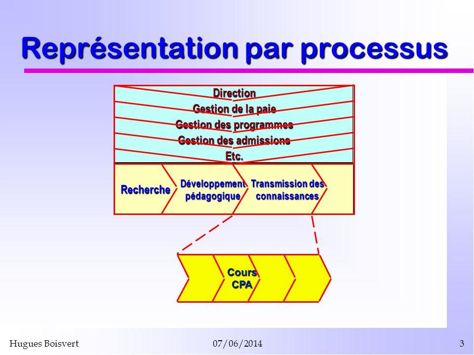 Hugues Boisvert07/06/20143 Représentation par processus Développementpédagogique Direction Gestion de la paie Gestion des programmes Gestion des admis
