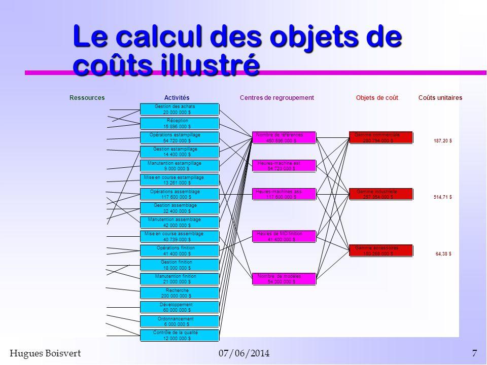 Hugues Boisvert07/06/20147 Le calcul des objets de coûts illustré
