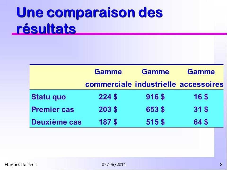 Hugues Boisvert07/06/20148 Une comparaison des résultats Gamme commercialeindustrielleaccessoires Statu quo224 $916 $16 $ Premier cas203 $653 $31 $ De