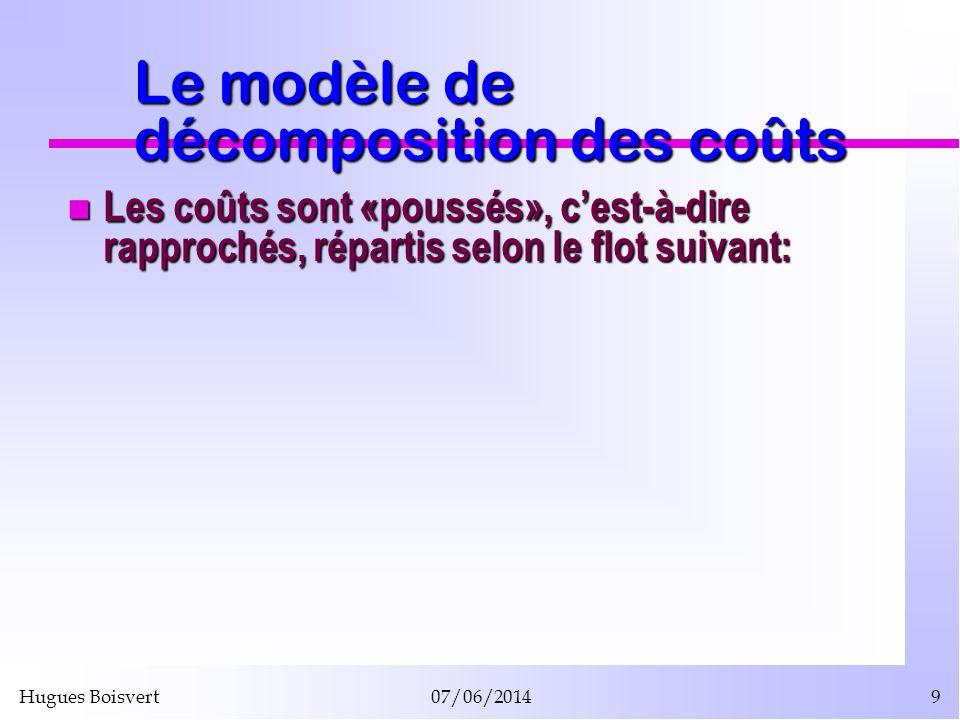 Hugues Boisvert07/06/20149 Le modèle de décomposition des coûts Les coûts sont «poussés», cest-à-dire rapprochés, répartis selon le flot suivant: Les
