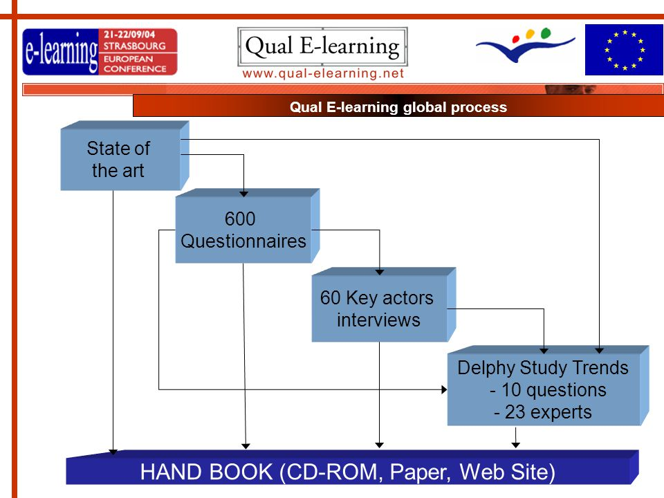 HAND BOOK (CD-ROM, Paper, Web Site) State of the art 600 Questionnaires 60 Key actors interviews Delphy Study Trends - 10 questions - 23 experts Qual