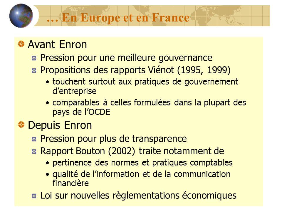 Avant Enron Pression pour une meilleure gouvernance Propositions des rapports Viénot (1995, 1999) touchent surtout aux pratiques de gouvernement dentr