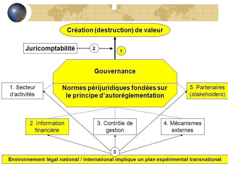 Création (destruction) de valeur 5. Partenaires (stakeholders) Juricomptabilité Environnement légal national / international implique un plan expérime