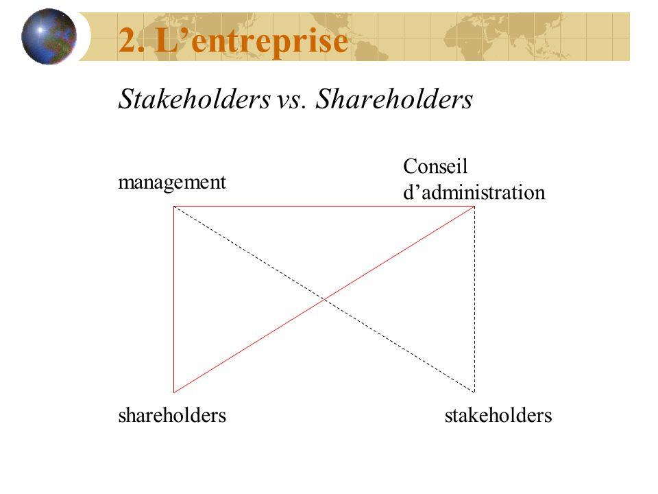 2. Lentreprise Stakeholders vs. Shareholders management Conseil dadministration shareholdersstakeholders