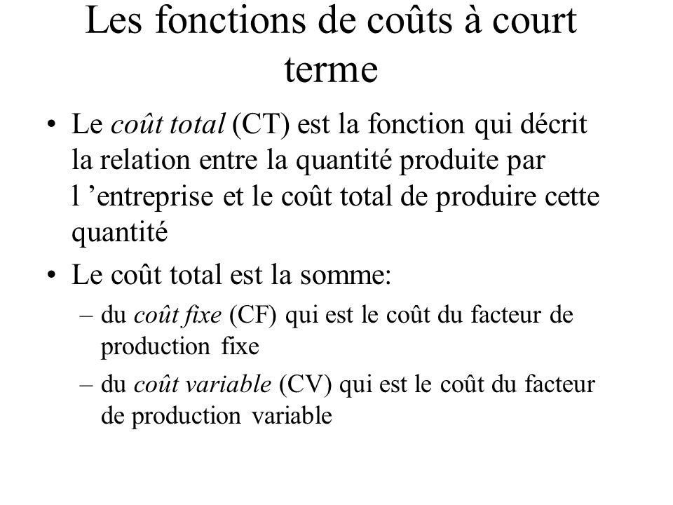 Les fonctions de coûts à court terme Le coût total (CT) est la fonction qui décrit la relation entre la quantité produite par l entreprise et le coût total de produire cette quantité Le coût total est la somme: –du coût fixe (CF) qui est le coût du facteur de production fixe –du coût variable (CV) qui est le coût du facteur de production variable