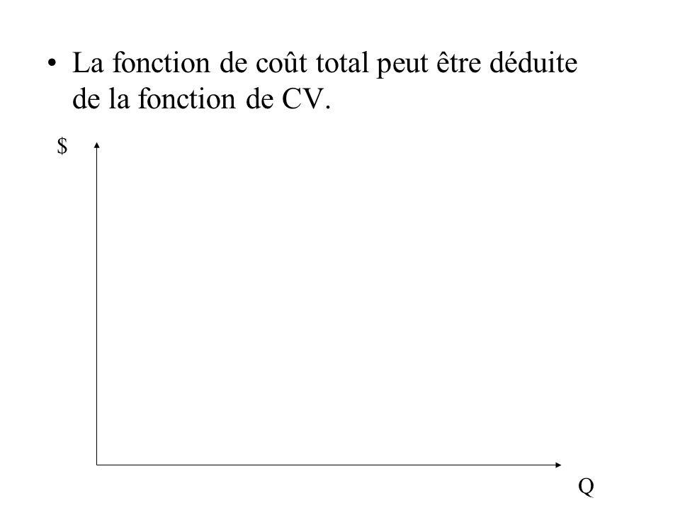La fonction de coût total peut être déduite de la fonction de CV. $ Q