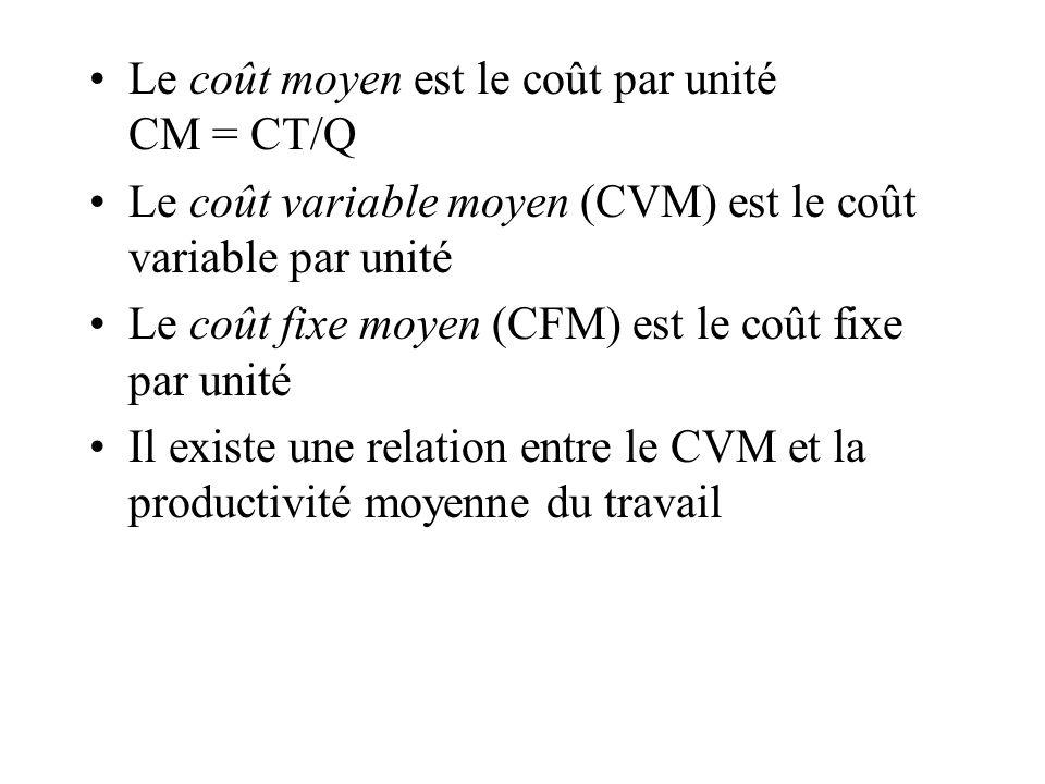 Le coût moyen est le coût par unité CM = CT/Q Le coût variable moyen (CVM) est le coût variable par unité Le coût fixe moyen (CFM) est le coût fixe par unité Il existe une relation entre le CVM et la productivité moyenne du travail