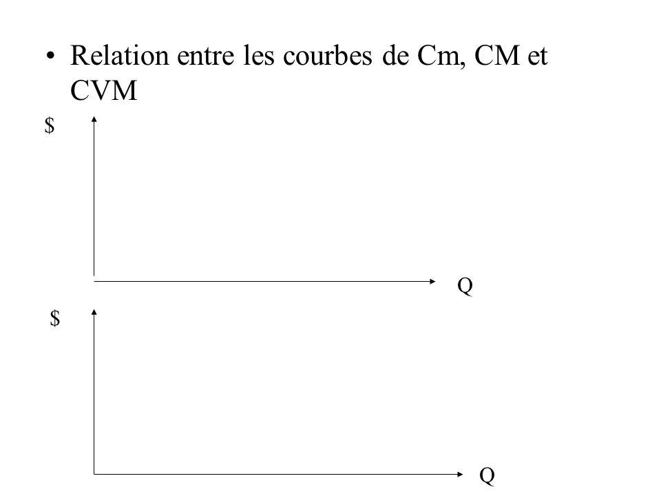 Relation entre les courbes de Cm, CM et CVM $ Q $ Q