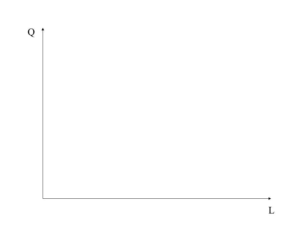 La productivité moyenne du travail, PMP L, décrit la contribution moyenne de chaque unité de travail à la production totale soit PT/L La productivité marginale du travail, PmP L, décrit la variation dans les quantités produites à la suite d une variation d une unité dans le travail utilisé